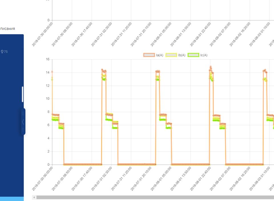 Интерфейс ШУНО (Графики потребления)